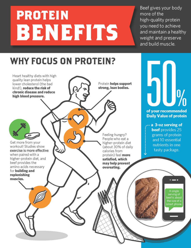beef protein strength training