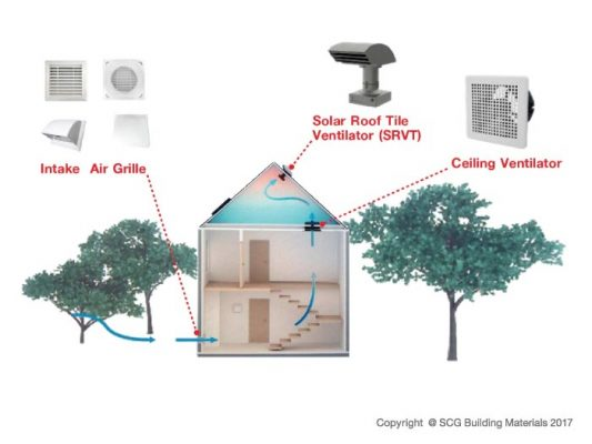 แนวทางการรีโนเวทบ้านเพื่อลดความร้อนในบ้าน เริ่มต้นอย่างไร? 3