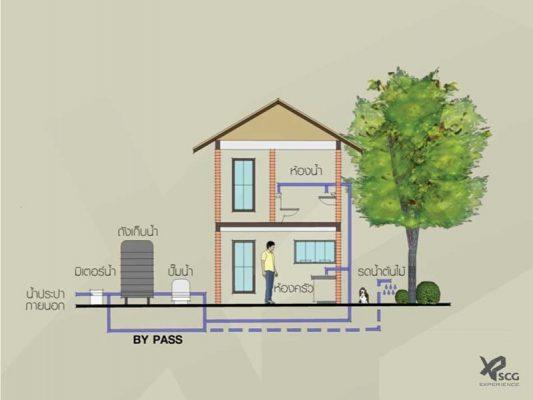 บ้านเย็นสบาย เริ่มต้นด้วยการออกแบบที่ดี เลือกวัสดุที่ใช่ หมดปัญหาบ้านร้อน(2) 1