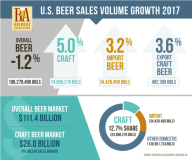 US-beer-sales-volume-2017