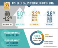 US-beer-sales-volume-2017