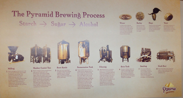 "I saw this billboard describing ""The Pyramid Brewing Process"" as seen at the now-gone brewery in Berkeley on July 5, 2014."