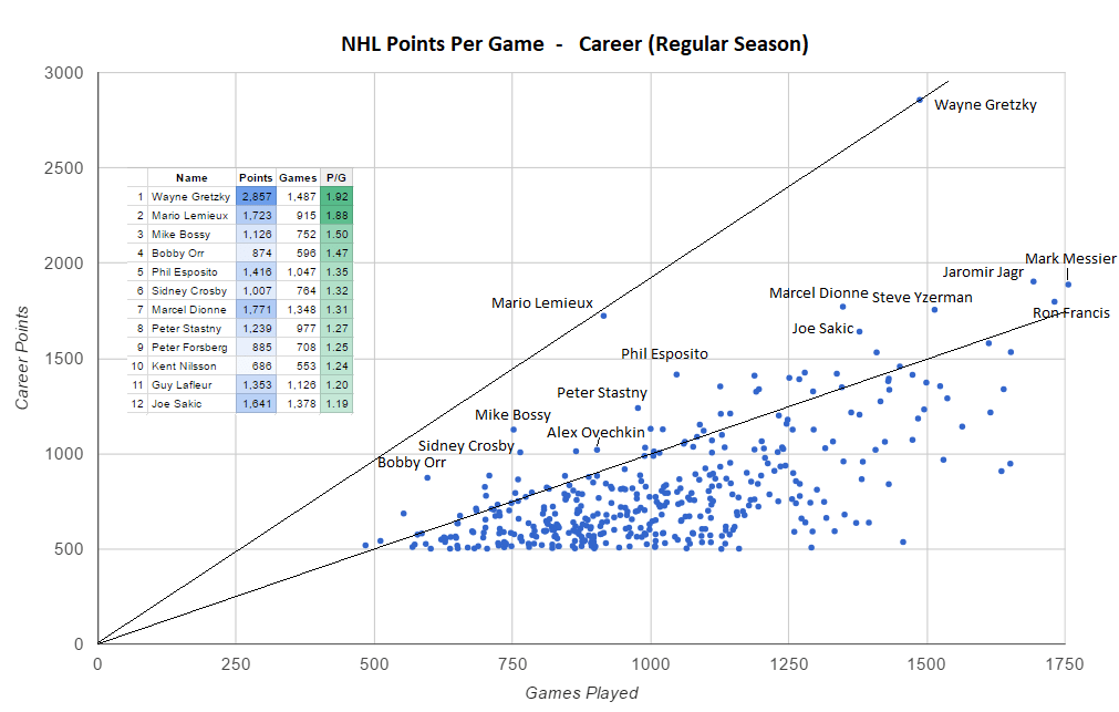 Nhl Career Points Per Game Visualization Of Superstar Hockey
