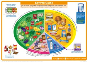 New Eatwell plate