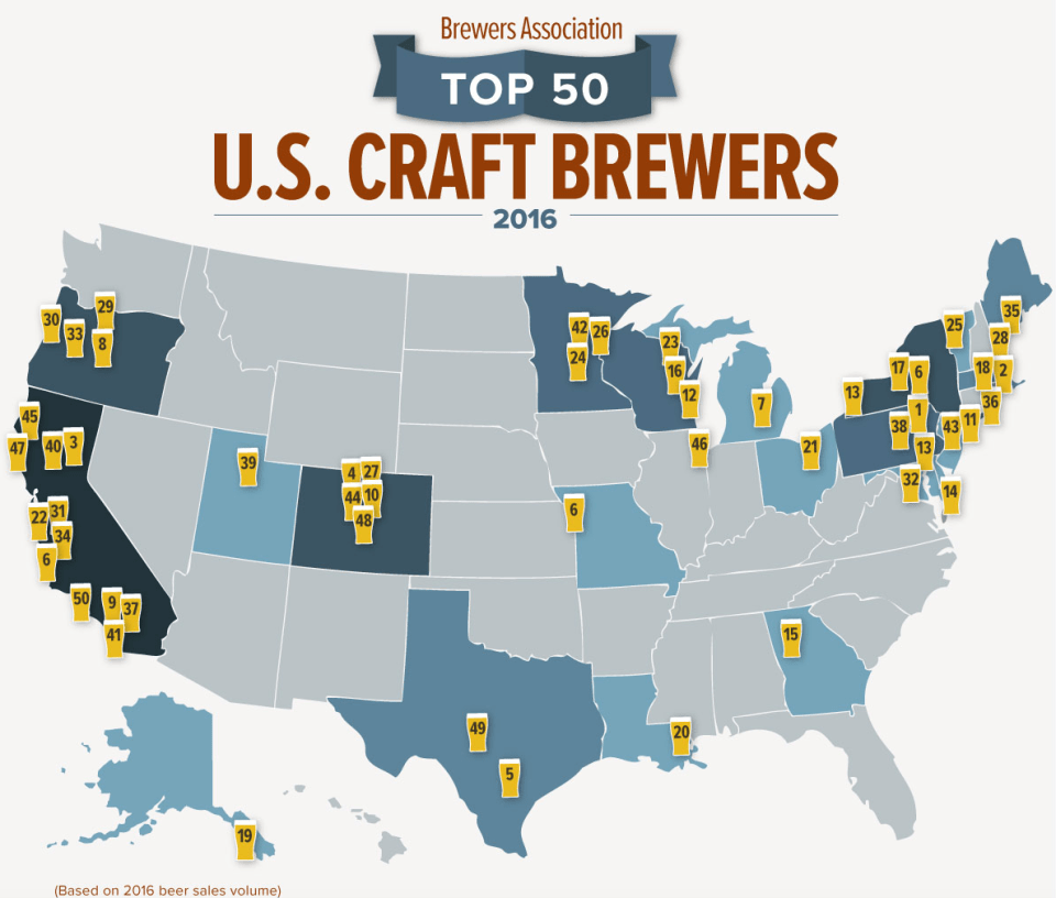 The results are in  Meet the U S  Top 50 breweries in sales
