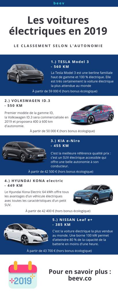 Les meilleures voitures électriques en 2019