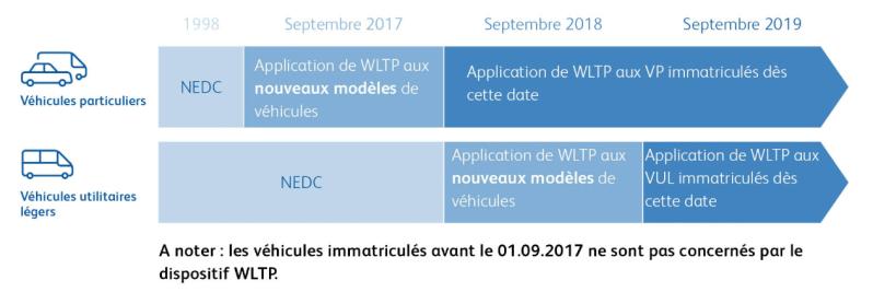 Calendrier de la mise en place du WLTP