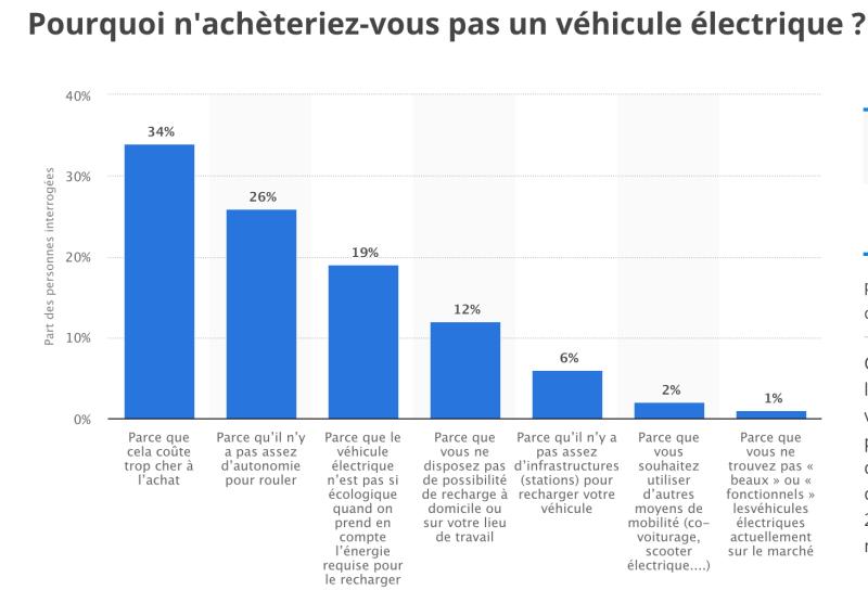 Voitures électriques d'occasion : ce qu'en pensent les français