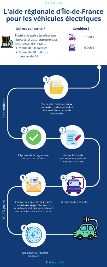 Véhicule électrique VTC : L'aide régionale d'Île-de-France pour les véhicules électriques.png