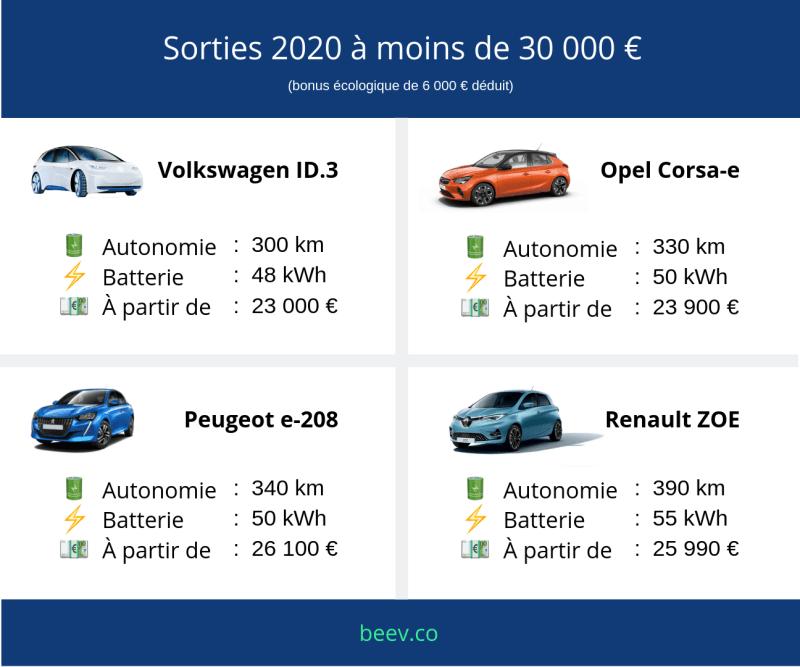 Voitures électriques 2020 : les sorties 2020 à moins de 30 000 euros