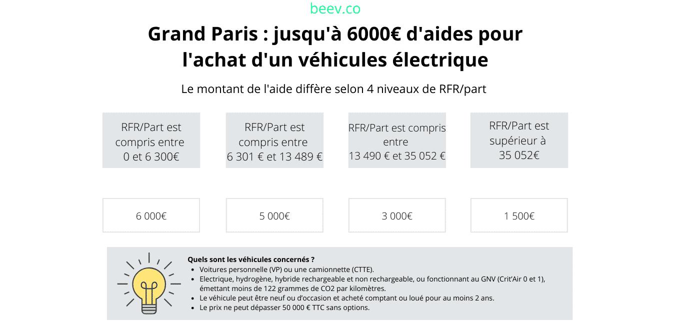 Grand Paris : jusqu'à 6 000€ d'aides pour l'achat d'un véhicule électrique
