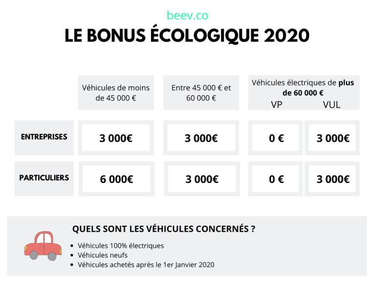 Bonus écologique 2020 paris