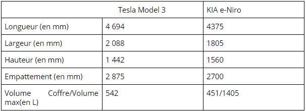 Tesla Model 3 vs Kia e Niro