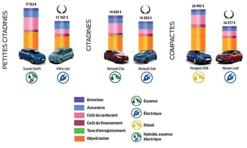 entretien-voiture-électrique