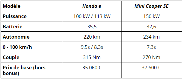 Honda e vs Mini cooper SE