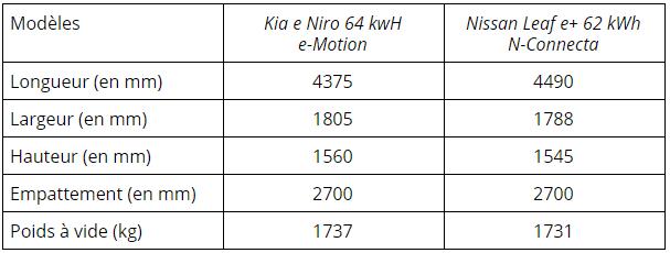 kia-e-niro-vs-nissan-leaf