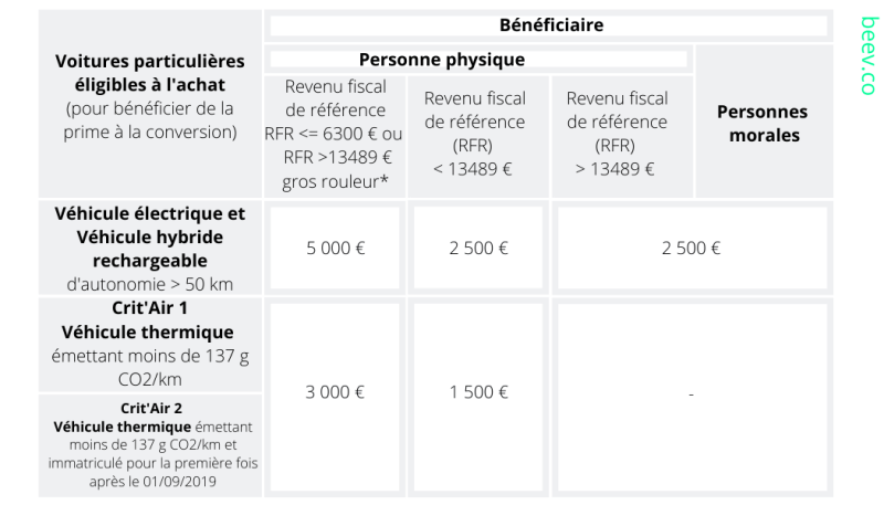 prime à la conversion exceptionnelle