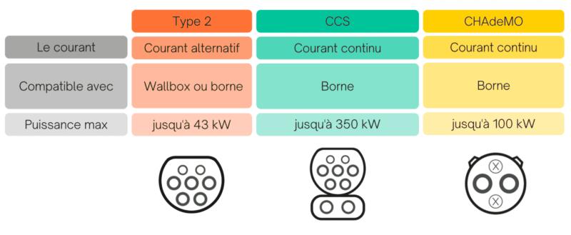 types de câbles de recharge