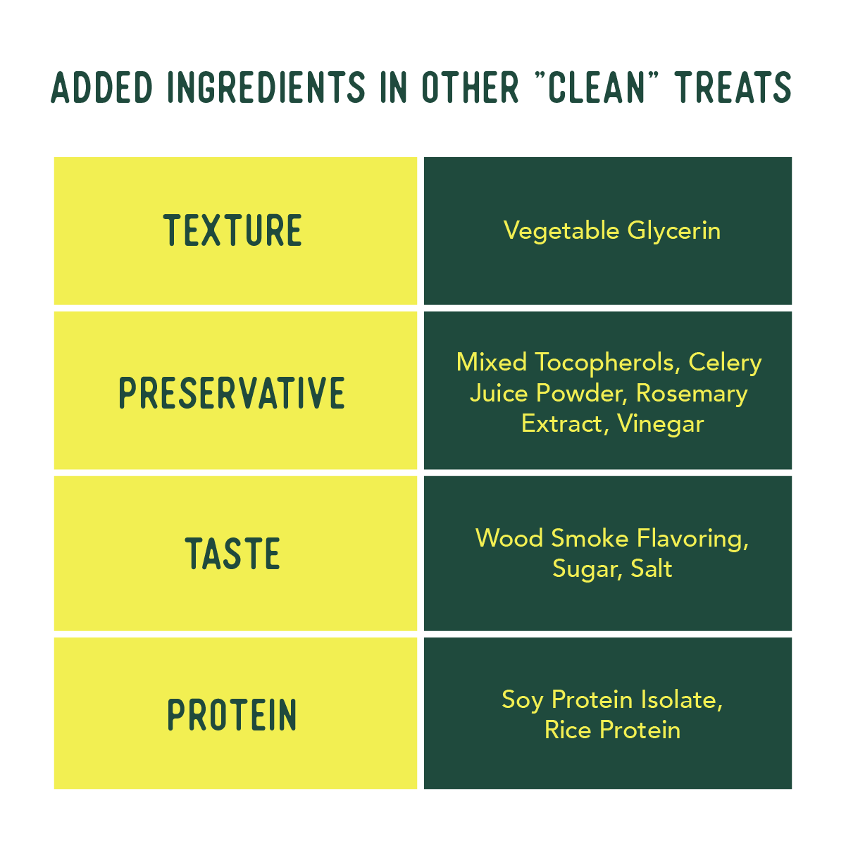 """Added Ingredients in other """"clean"""" treats. Texture: Vegetable glycerin. Preservative: Mixed tocopherols, Celery juice powder, Rosemary extract, Vinegar. Taste: Wood smoke flavoring, Sugar, Salt. Protein: Soy protein isolate, Rice protein."""