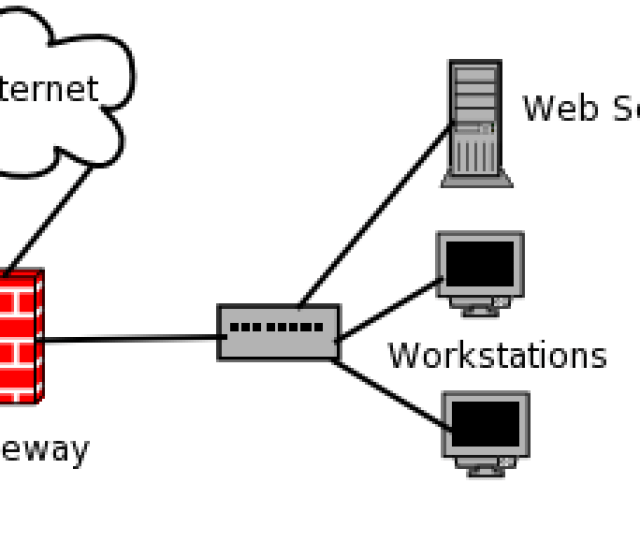 In The Image Above The Gateway Ip Address Would Be   Using The Example Addresses From Above This Gateway Could Be A Router That Would Have Two