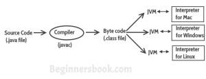 Java Virtual Machine (JVM), Difference JDK, JRE & JVM  Core Java