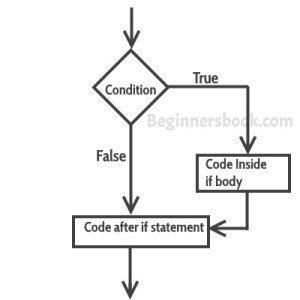 If, Ifelse Statement in Java with Examples