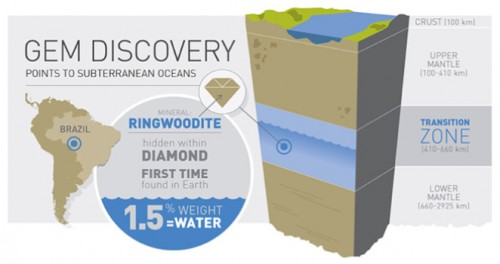Ringwoodite diamons found | Scientific support and evidence for Noah's Ark Flood