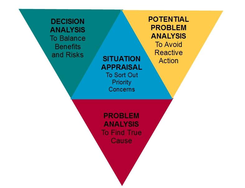 kepner tregoe problem solving and decision making training