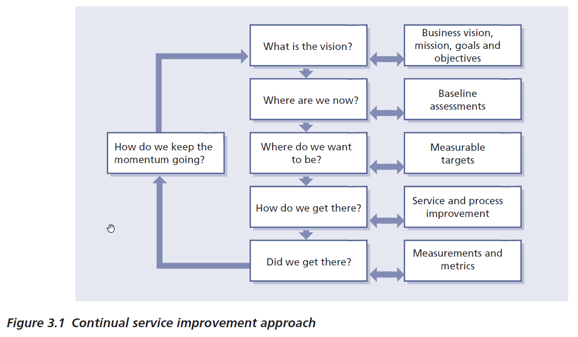 CSI Improvement Approach