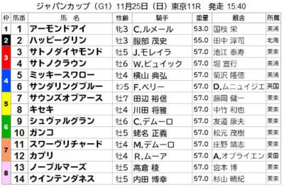 2018ジャパンカップの出馬表
