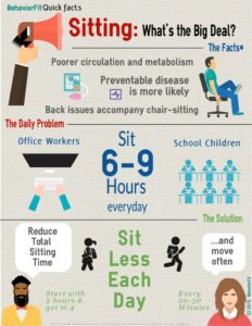 thumbnail of Sitting What's the Big Deal Infographic