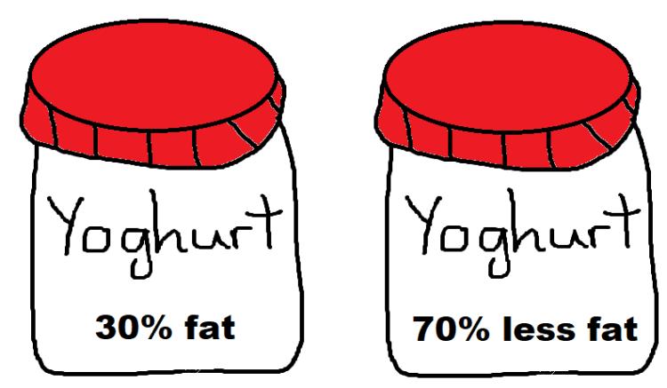 framing yoghurt example