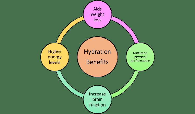 water hydration benefits
