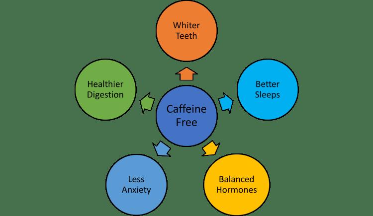 living caffeine free