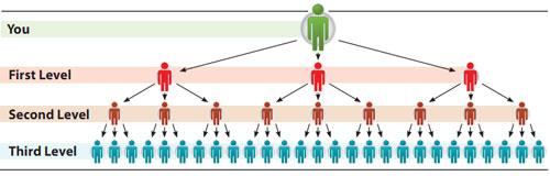 unilevel commission structure