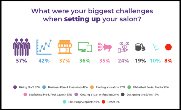 Phorest Read This Before Opening Your Own Hair Salon Business Tips Top Factors For Closing Down A Salon