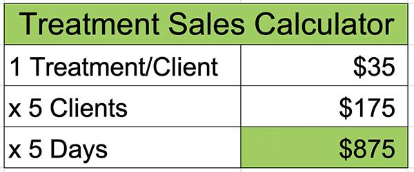 Treatment Profit Sales Calculator