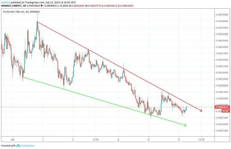 chainlink price