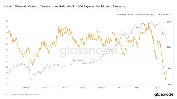 Bitcoin NVT Ratio BTC