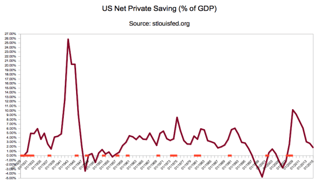 US Private Saving