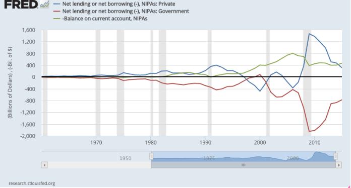 USA Sectoral Balances Chart