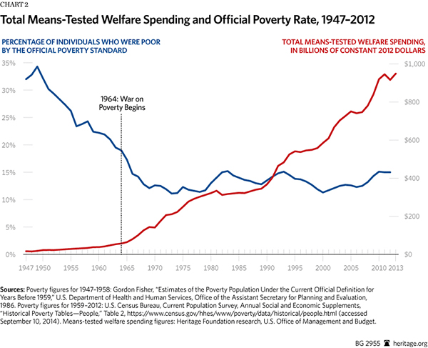 total-means-tested-welfare-spending-and-official-poverty-rate-1947-2012