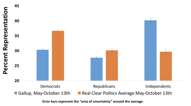 real-clear-politics-average-representation-oct-13