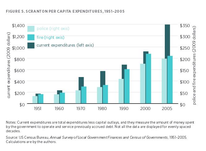 scranton-per-capity-expenditures-1951-to-2005
