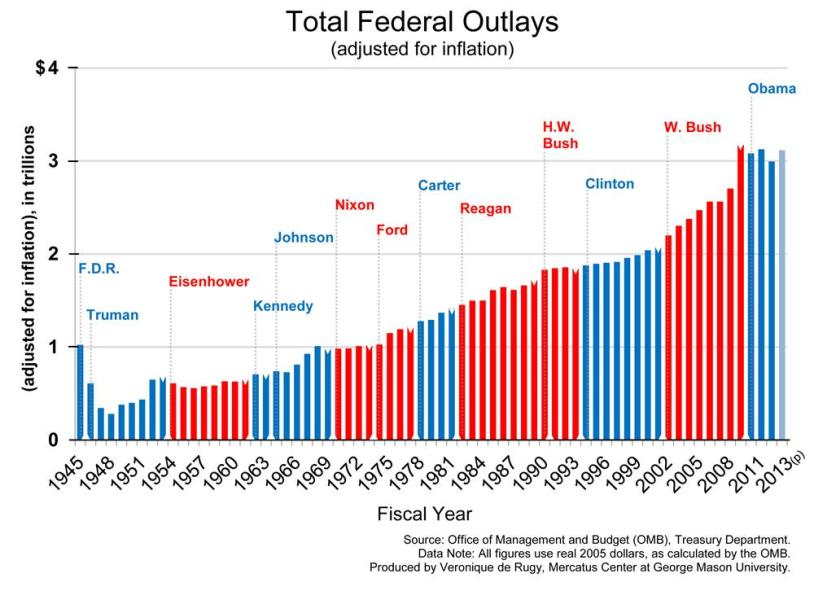 total-federal-outlays-1945-2013