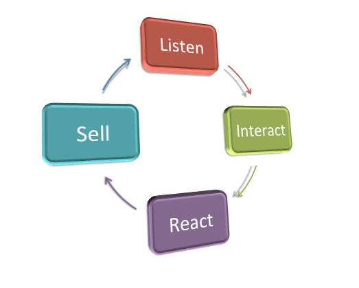 social media basics listen sell interact react