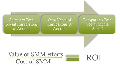 Social Media Analytics and ROI tracking