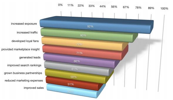 benefits of social media marketing 2014