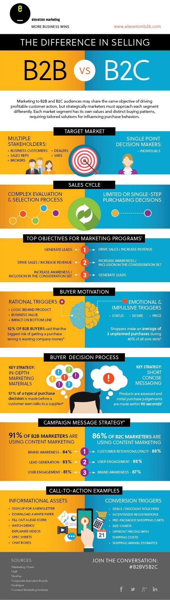 B2B VS B2C Marketing Infographic