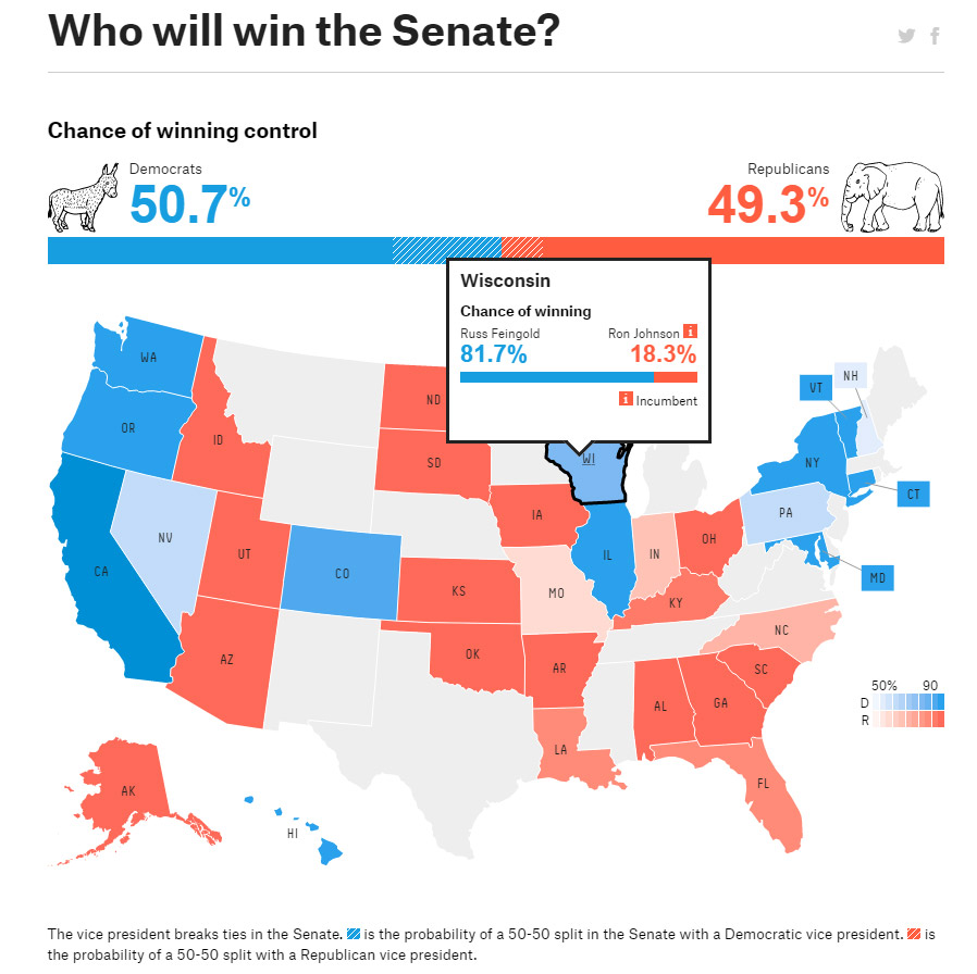 senate-predictions
